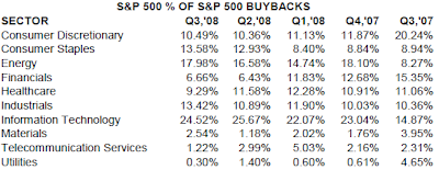 stock buyback by S&amp;P 500 sector as of September 30, 2008
