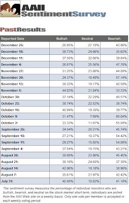 investor sentiment December 25, 2008