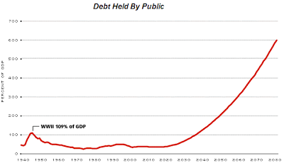 U.S. government debt as a percent of GDP projected to 2080