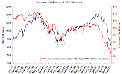 consumer confidence and S&amp;P 500 Index chart March 2009