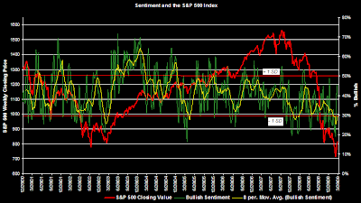 bullish investor sentiment chart March 26, 2009