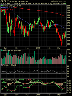 Oracle stock chart March 18, 2009