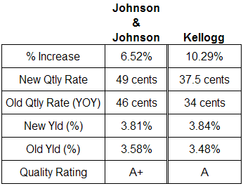 Johnson & Johnson and Kellogg dividend analysis table April 2009