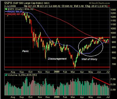 S&P 500 chart July 2, 2009