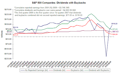 buybacks and dividend chart S&P 500 second quarter 2009