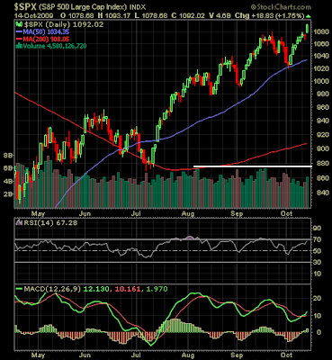 S&P 500 chart October 14, 2009
