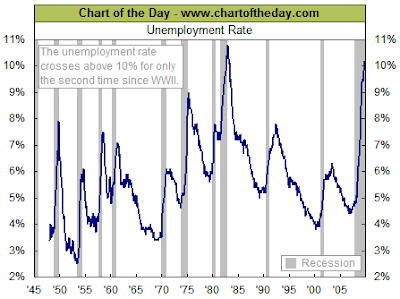 unemployment chart November 2009
