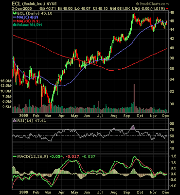 Ecolab stock chart December 2010