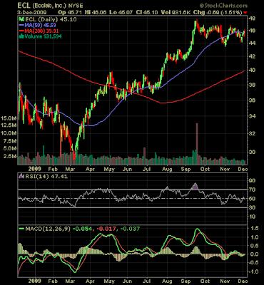 Ecolab stock chart December 2010