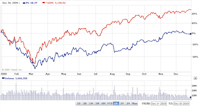 Procter &amp; Gamble versus S&amp;P 500 Index chart