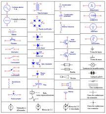 Simbologia del dibujo tecnico guia completa for Simbologia de planos arquitectonicos pdf