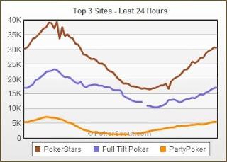 Trafego Pokerstars Full Tilt e Partypoker