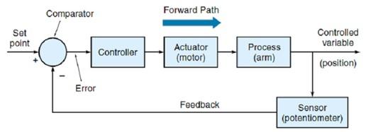 Habitat mekatronika vs roboti kontrol loop tertutup ccuart Gallery