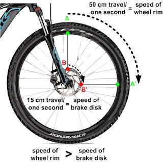 Disk Brake vs V Brake in MTB