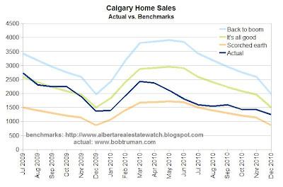 Alberta Real Estate Watch Calgary Stats December 2010 - calgary alberta real estate