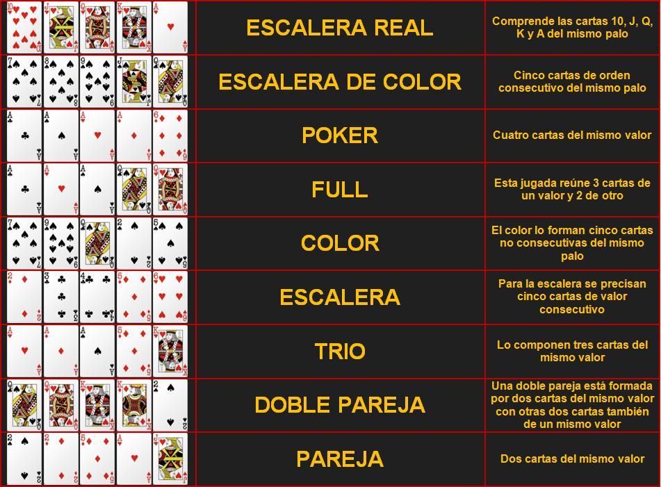 jugadas de poker