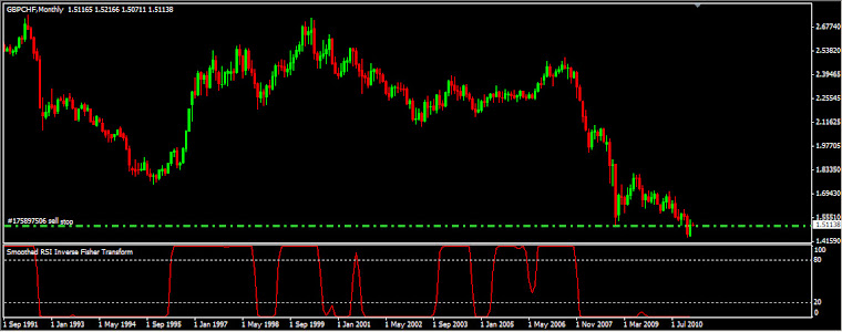 Smoothed RSI Inverse Fisher Transform indicator for MetaTrader