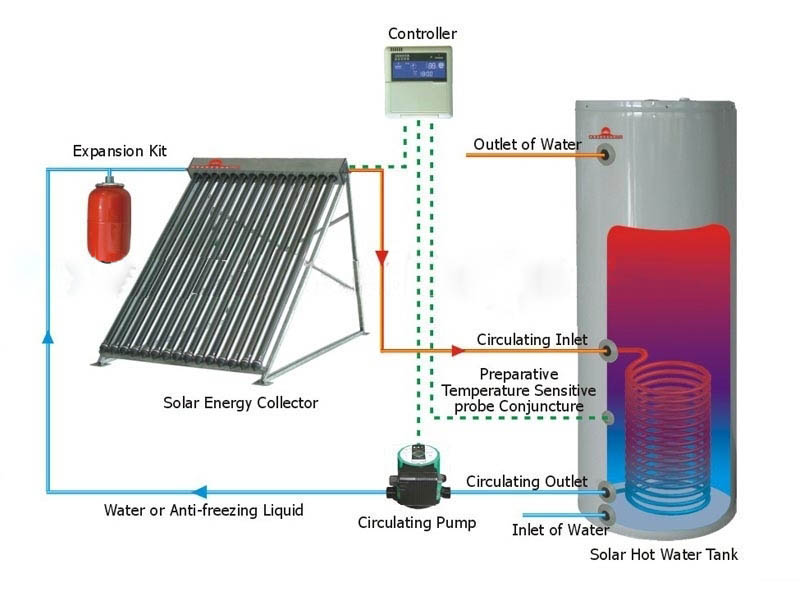 Solar thermal solar hot water systems solar evacuated for Energy efficient hot water systems