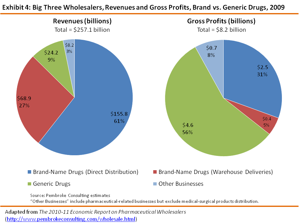 Drug Channels: Wholesaler Profits: Brand vs. Generic Drugs