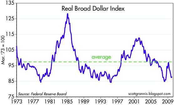 [Real+Broad+Dollar+Index]