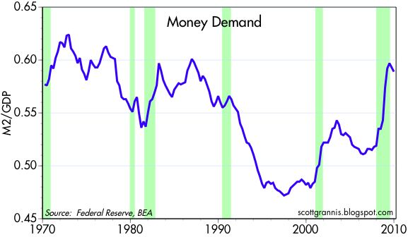 [Money+Demand]