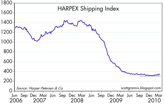 [Harpex+Shipping+Index]