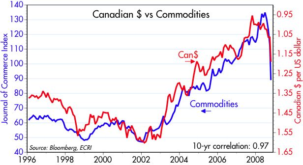[CAN$+vs+Commodities]