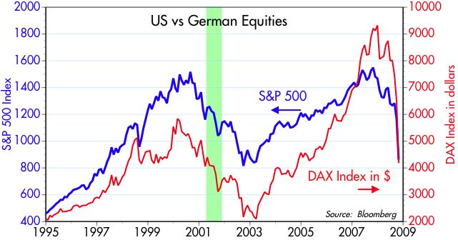 [SP500+vs+DAX+in+$]