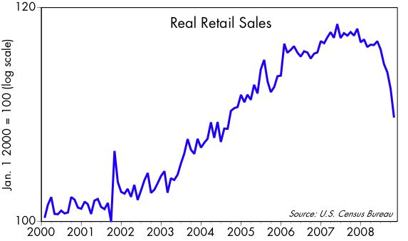 [Real+Retail+Sales]