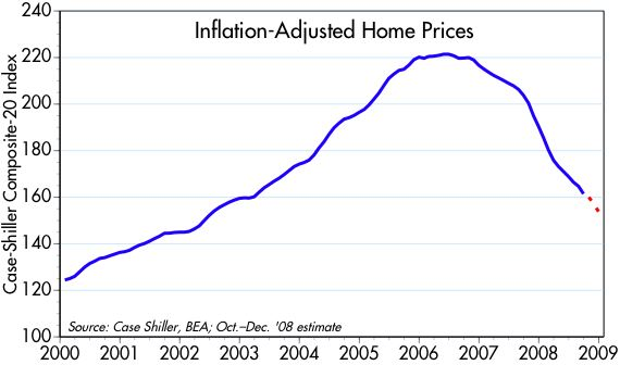 [Real+Home+Price+Index]