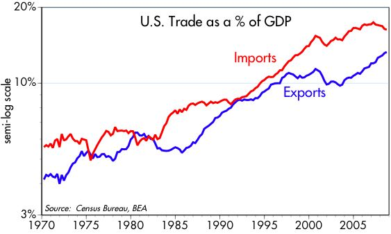 [Trade+%+GDP]