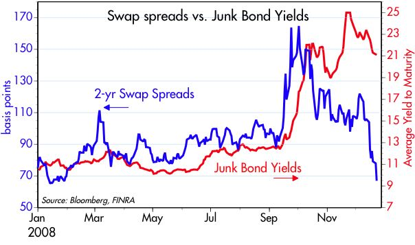 [swaps+vs+junk]