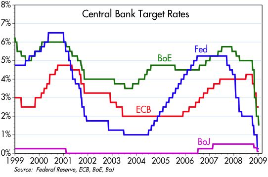 [Central+Bank+Target+Rates]