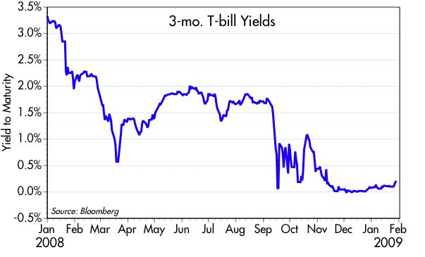 [3-mo.+Bill+Yields]