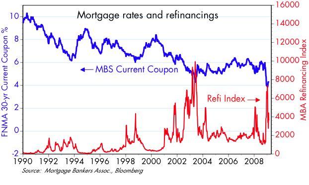 [Mtg+rates+vs+Refi]