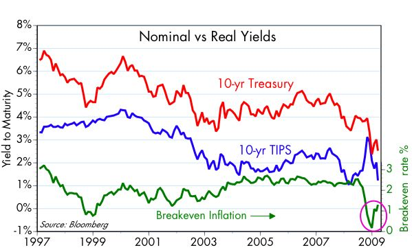[Nominal+vs+Real+Yields]