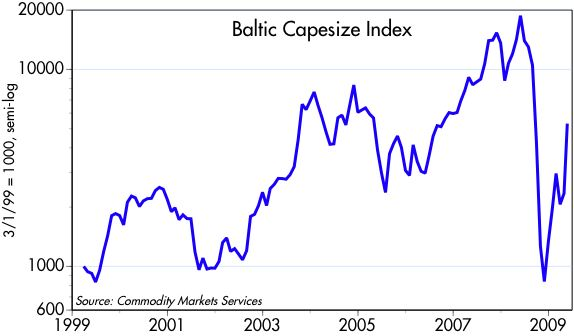 [Baltic+Capesize+Index]