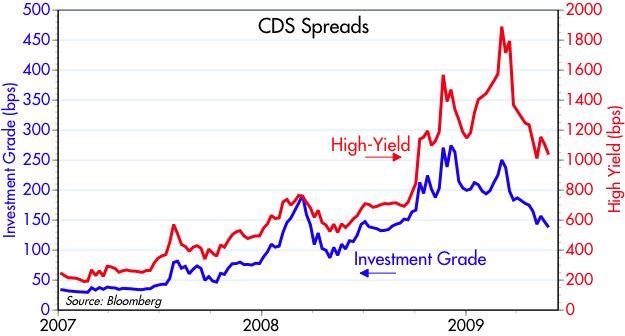 [CDS+spreads]