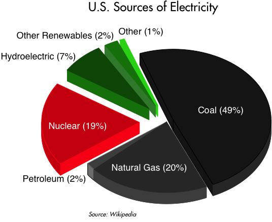 [Electricity+sources]