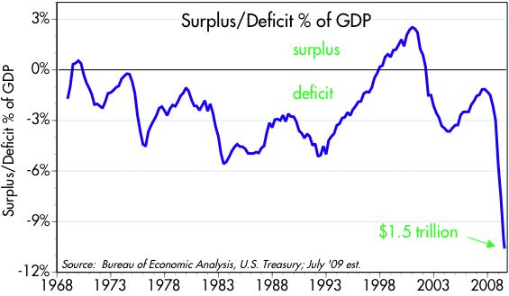 [Deficit+%+of+GDP]