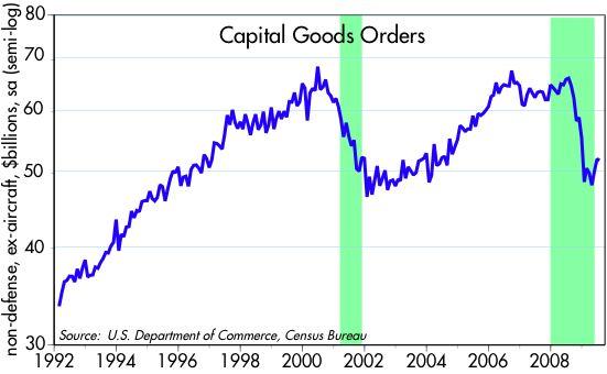 [Capital+Goods+Orders]