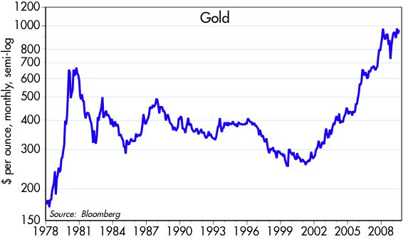 [Gold+Prices]