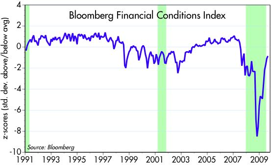 [Financial+Conditions]