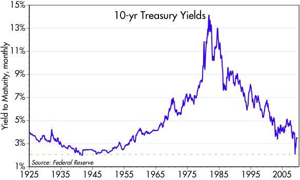 [10-yr+Treasury+yields+25-]