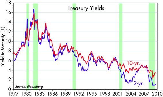 [Treasury+yields+77-]