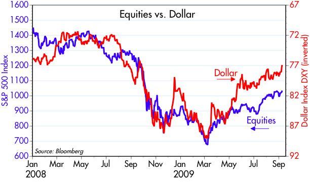 [Equities+vs+Dollar]