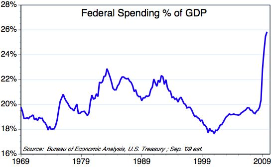 [Federal+Spending+%+GDP]