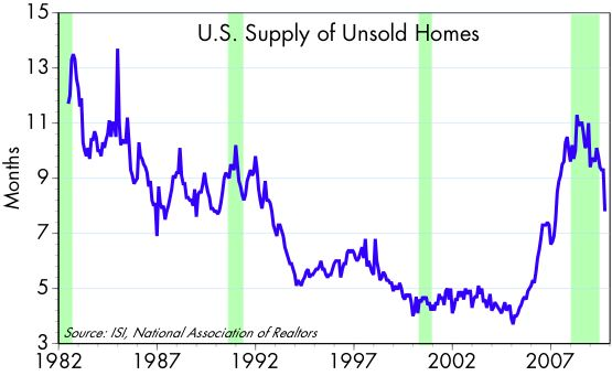 [Unsold+homes+supply]