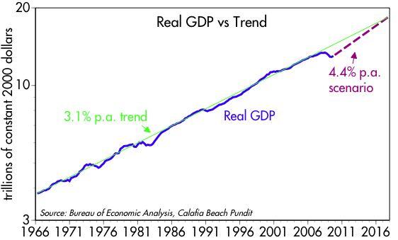 [Real+GDP+scenario]