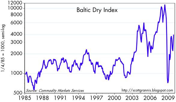 [Baltic+Dry+Index]